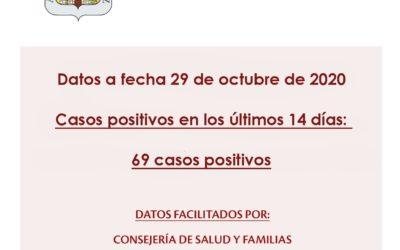 Información sobre datos COVID-19 en Fernán Núñez a 29 de octubre de 2020