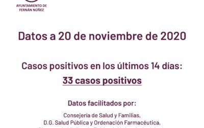 Información sobre datos COVID-19 en Fernán Núñez a 20 de noviembre de 2020