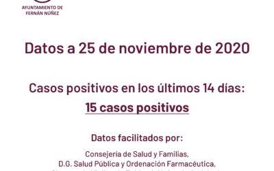 Información sobre datos COVID-19 en Fernán Núñez a 25 de noviembre de 2020