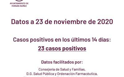 Información sobre datos COVID-19 en Fernán Núñez a 23 de noviembre de 2020