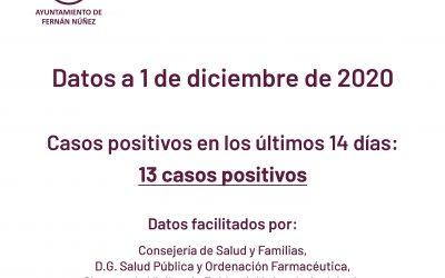 Información sobre datos COVID-19 en Fernán Núñez a 1 de diciembre de 2020