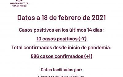 Información sobre datos COVID-19 en Fernán Núñez a 18 de febrero de 2021