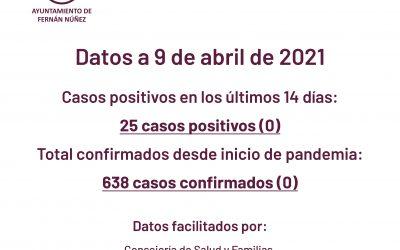 Información sobre datos COVID-19 en Fernán Núñez a 9 de abril de 2021