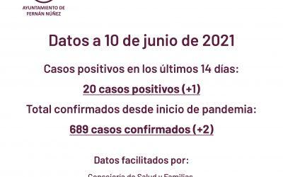 Información sobre datos COVID-19 en Fernán Núñez a 10 de junio de 2021