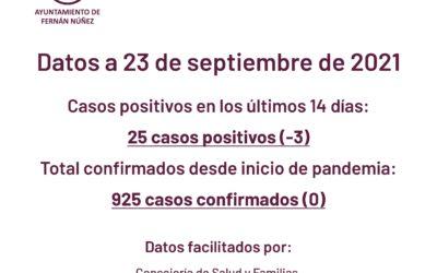 Datos sobre COVID-19 en Fernán Núñez
